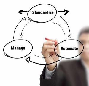 Standardize, Automate & Manage Proccess diagram