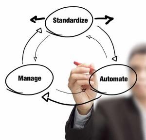 Standardize, Automate & Manage Proccess diagram